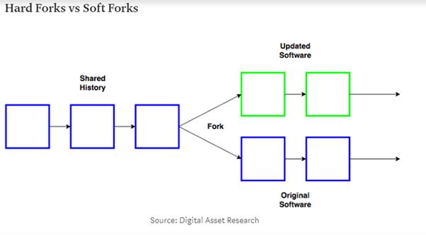 9D1B3CF4 7BBE 4866 B4A6 33FDEC729546 - فورک (Fork) چیست و به چه دلیل به وجود می آید ؟!