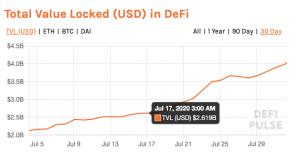ارزدیجیتال دیفای 1 300x152 - میزان کل ارزش اختصاص داده شده در شبکه غیر متمرکز مالی (DeFi) به بالاترین سطح خود رسید