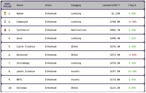 ارزدیجیتال دیفای 2 300x192 - میزان کل ارزش اختصاص داده شده در شبکه غیر متمرکز مالی (DeFi) به بالاترین سطح خود رسید