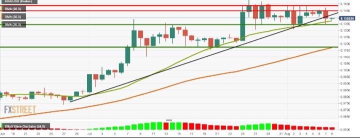 کاردانو 4 - تحلیل قیمت کاردانو: افزوده شدن کاردانو به Bitfinex برای این ارز نتایج خوبی به همراه داشت