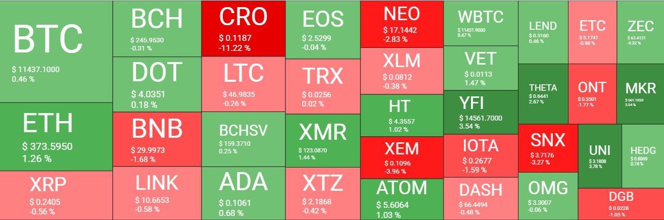 بازار 28مهر - نگاهی کلی به وضعیت بازار امروز رمزارزها (28 مهر)