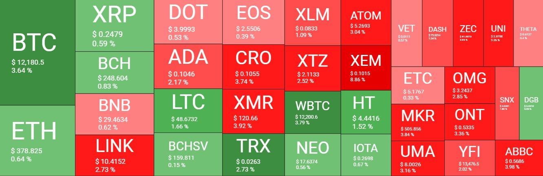بازار 30مهر - نگاهی کلی به وضعیت بازار امروز رمزارزها (30 مهر)