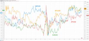 1 1 300x138 - سرویس google finance بیت کوین را بالاتر از  جفت ارز های برتر فارکس قرار داد!