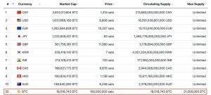 2 300x135 - سرویس google finance بیت کوین را بالاتر از  جفت ارز های برتر فارکس قرار داد!