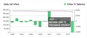Chain.infopng 300x130 - 22 میلیون دلار بیت کوین از صرافی Huobi به صرافی OKEx منتقل شد