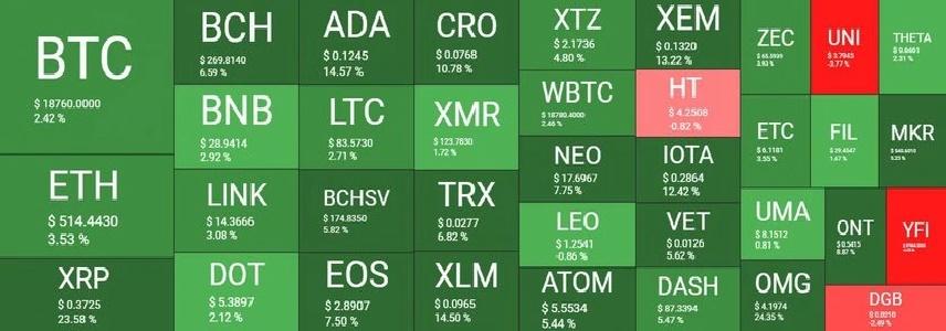 بازار 1آذر - نگاهی کلی به وضعیت بازار امروز رمزارزها (1 آذر)