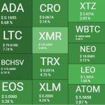 بازار 10آذر 150x150 - نگاهی کلی به وضعیت بازار امروز رمزارزها (10 آذر)
