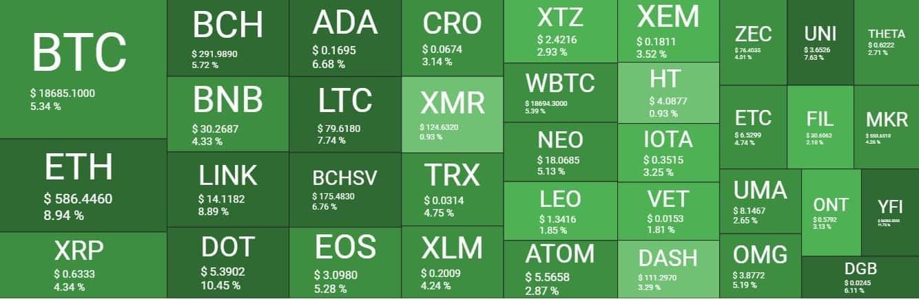 بازار 10آذر - نگاهی کلی به وضعیت بازار امروز رمزارزها (10 آذر)