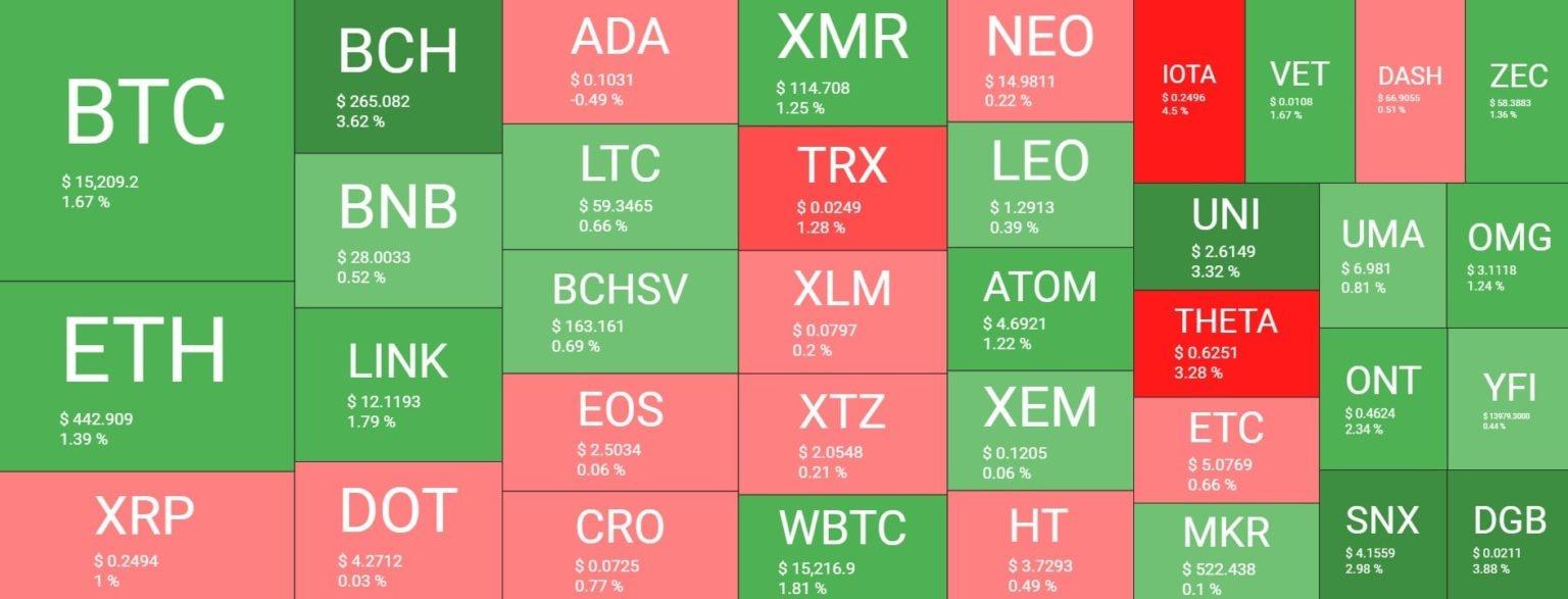 بازار 19آبان - نگاهی کلی به وضعیت بازار امروز رمزارزها (19 آبان)