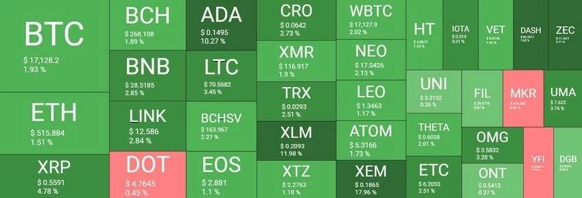 بازار 8آذر - نگاهی کلی به وضعیت بازار امروز رمزارزها (8 آذر)