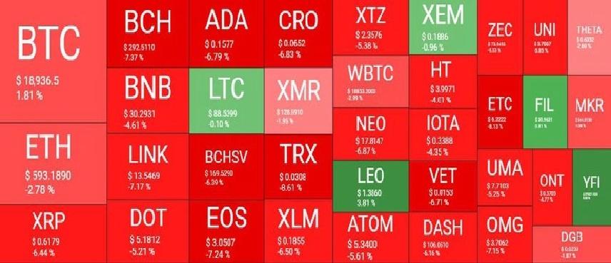 بازار 12آذر - نگاهی کلی به وضعیت بازار امروز رمزارزها (12 آذر)