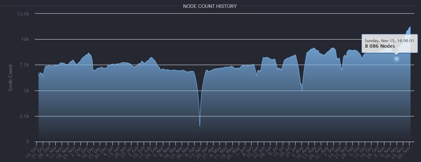 سابقه تعداد گره ها - تعداد گره های اتریوم بار دیگر از بیت کوین پیشی گرفت