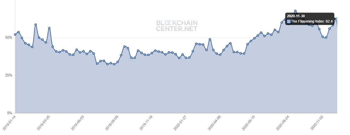 نمودار فلیپینینگ - تعداد گره های اتریوم بار دیگر از بیت کوین پیشی گرفت
