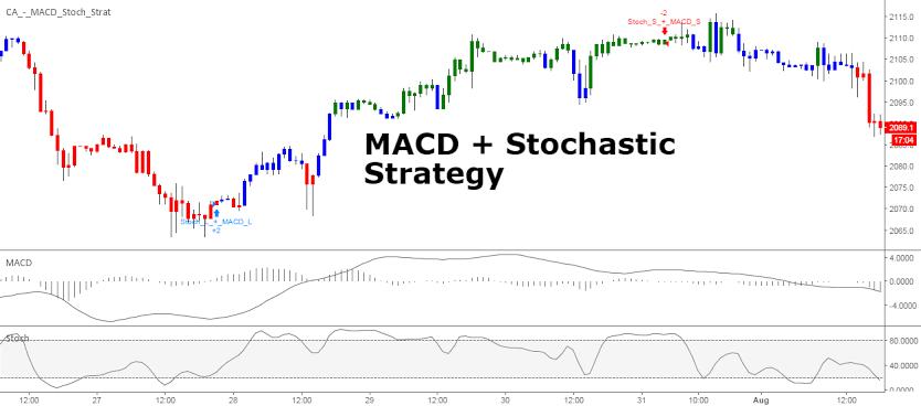 1FE3F879 7086 4FC3 AB24 2EA3A247E04D - استراتژی دابل کراس MACD و Stochastic