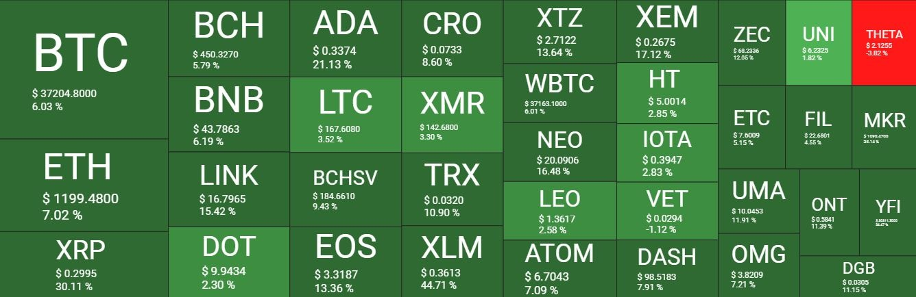 بازار 18دی - نگاهی کلی به وضعیت بازار امروز رمزارزها (18 دی)