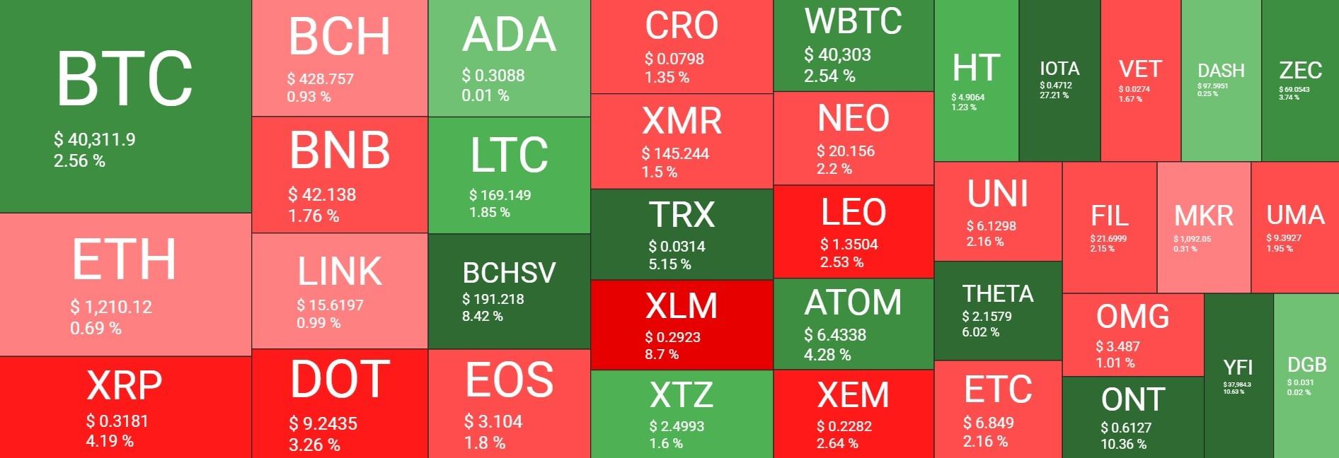 بازار 20دی - نگاهی کلی به وضعیت بازار امروز رمزارزها (20 دی)