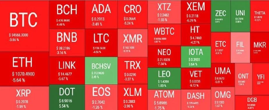 بازار 24دی - نگاهی کلی به وضعیت بازار امروز رمزارزها (24 دی)