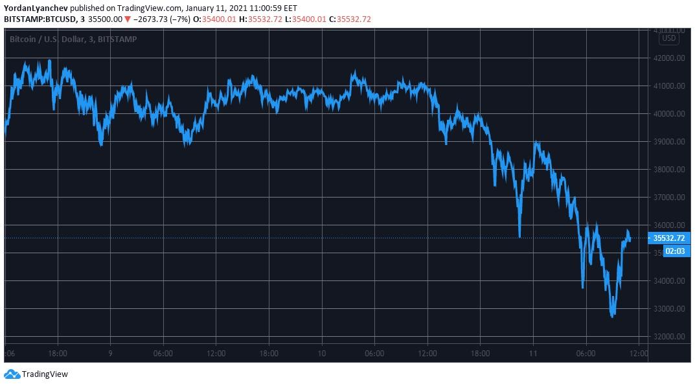 نموداربیتکوین 1 - نگاهی کلی به وضعیت بازار امروز رمزارزها (22 دی)