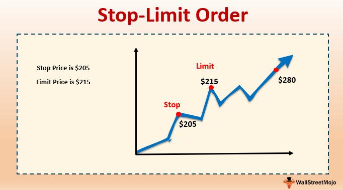 317B7EEC 8294 4B5D 9B61 FD739F40E377 - آشنایی با Stop-Limit Order