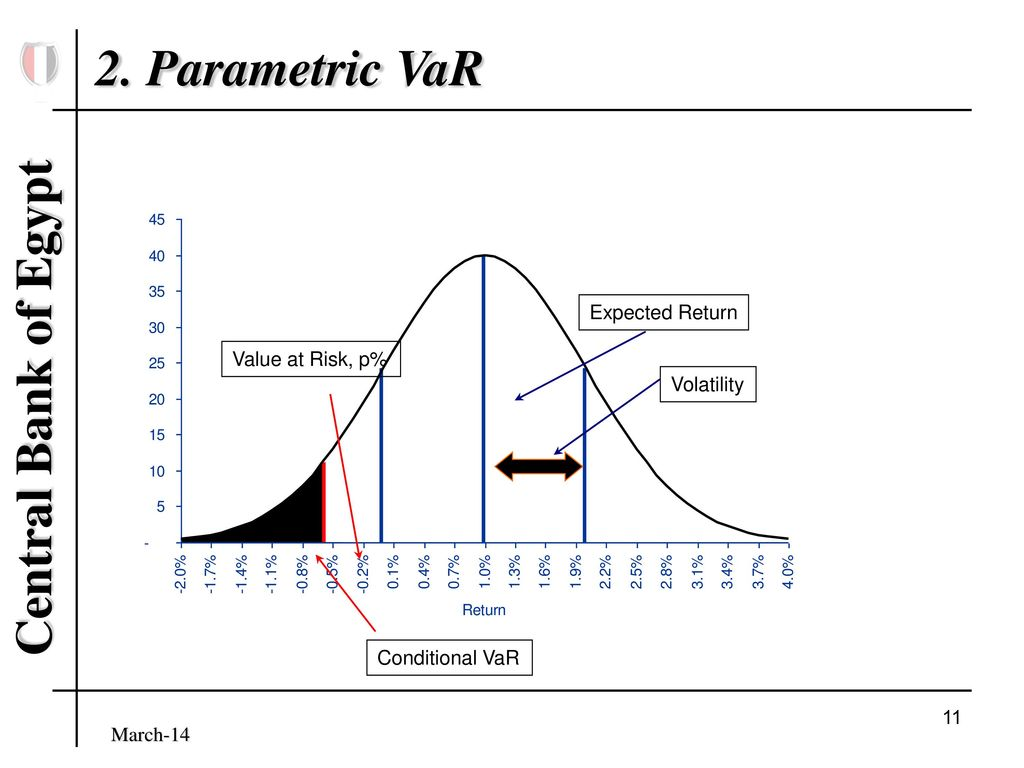 B182A998 FFA6 49B4 A8D1 6186BBFDE128 - روش پارامتری دارای ارزش در معرض ریسک (VaR) چیست؟
