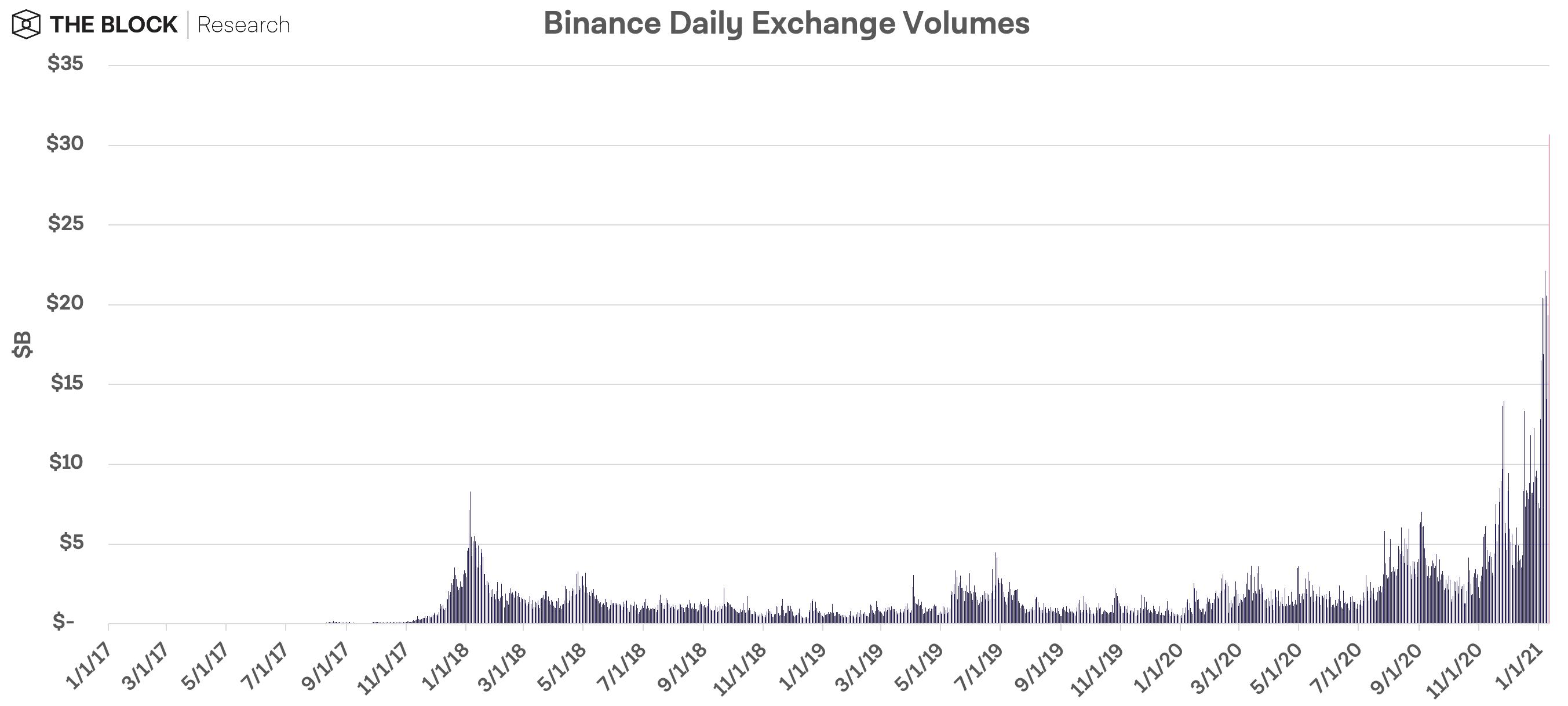 Binance - شکست رکورد حجم معاملات روزانه صرافیهای رمزنگاری Coinbase و Binance