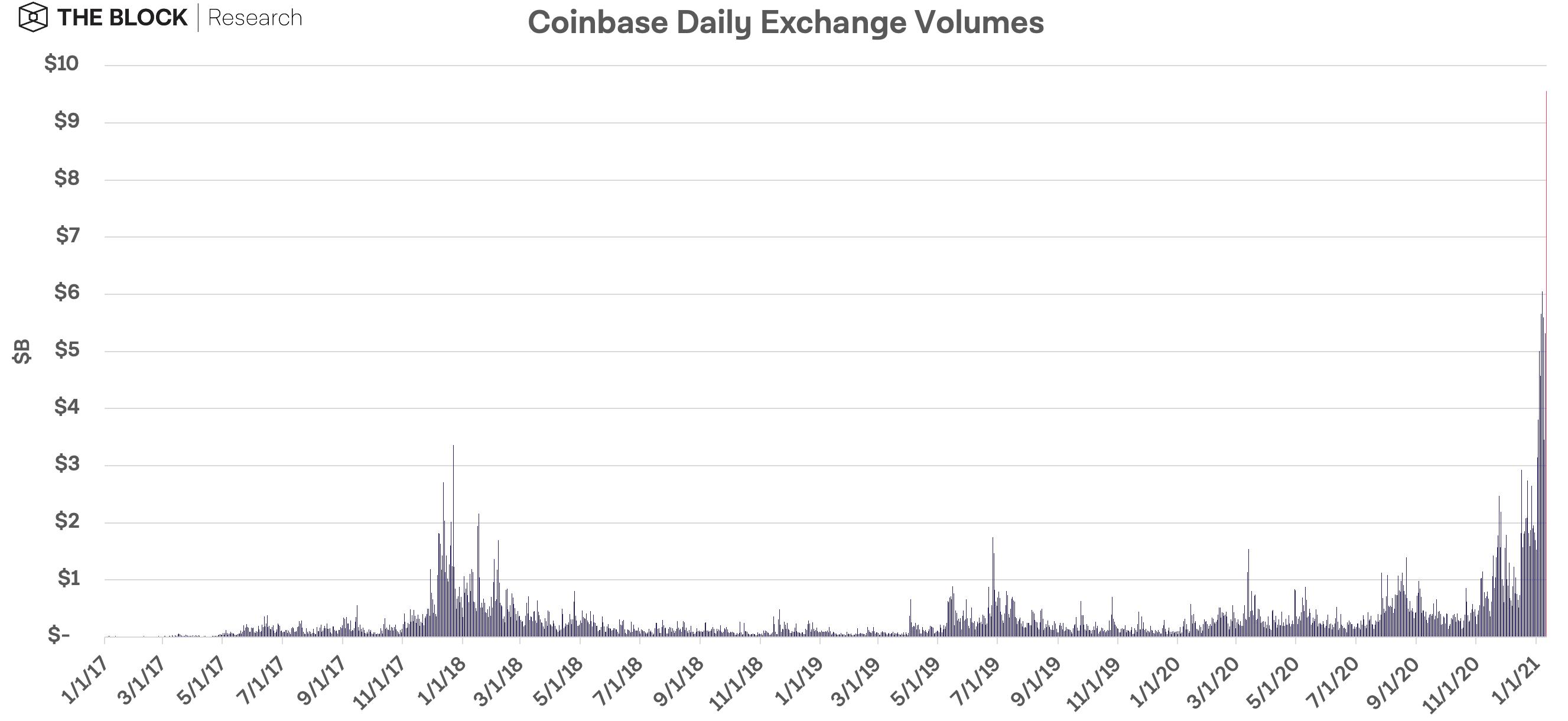 Coinbase - شکست رکورد حجم معاملات روزانه صرافیهای رمزنگاری Coinbase و Binance