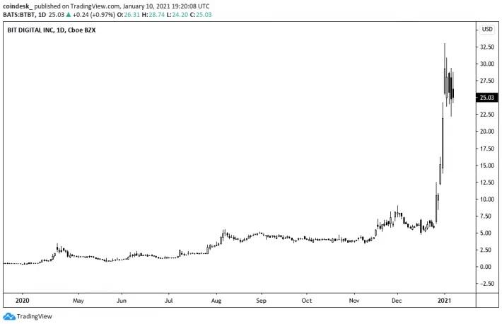 btbt 1 710x458 1 - ارزش بازار شرکت استخراج Bit Digital از 1 میلیارد دلار گذشت