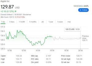 چارت اپل 300x218 - بررسی عملکرد سهام کمپانی اپل (AAPL) در آخرین روز معاملات