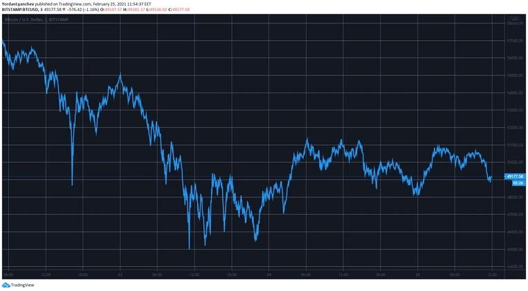چارت بیتکوین 4 - نگاهی کلی به وضعیت بازار امروز رمزارزها (7 اسفند)