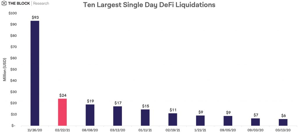 DEFI 1024x459 - همزمان با سقوط بازار روز دوشنبه، دومین لیکویید بزرگ دیفای رقم خورد