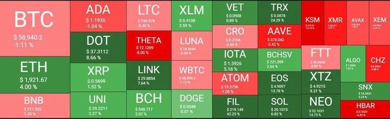 اول آوریل - نگاهی کلی به وضعیت بازار امروز رمزارزها (12 فروردین)