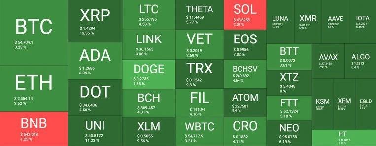 بازار 7 - نگاهی کلی به وضعیت بازار امروز رمزارزها (7 اردیبهشت)