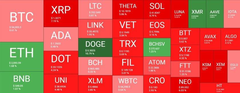 بازار 8 - نگاهی کلی به وضعیت بازار امروز رمزارزها (8 اردیبهشت)