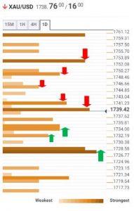 سطوح حمایت مقاومت طلا 3 191x300 - تحلیل اخبار و قیمت انس جهانی طلا؛ چهارشنبه ۱۸ فروردین