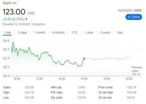 چارت اپل 300x213 - بررسی عملکرد سهام کمپانی اپل (AAPL) در آخرین روز معاملات