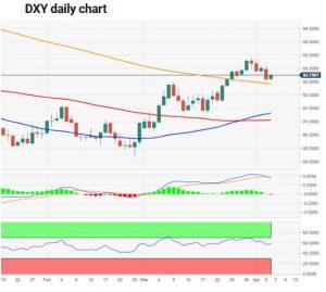 چارت دلار 1 300x269 - تحلیل تکنیکال شاخص دلار آمریکا (DXY)؛ سهشنبه ۱۷ فروردین