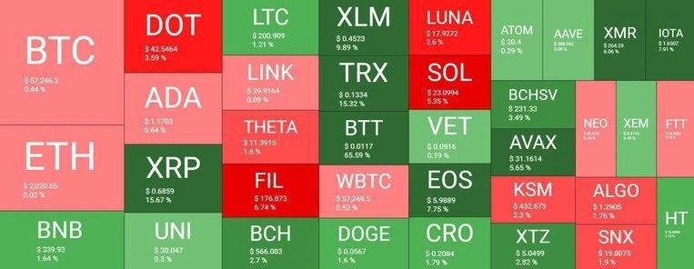fhchv 16 tvvndk - نگاهی کلی به وضعیت بازار امروز رمزارزها (16 فروردین)