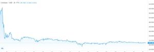 screenshot atozmarkets.com 2021.04.30 17 15 31 300x103 - اینترکانتیننتال اکسچنج ۱.2 میلیارد دلار از سهام کوین بیس خود را فروخت