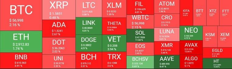 بازار 12 - نگاهی کلی به وضعیت بازار امروز رمزارزها (12 اردیبهشت)