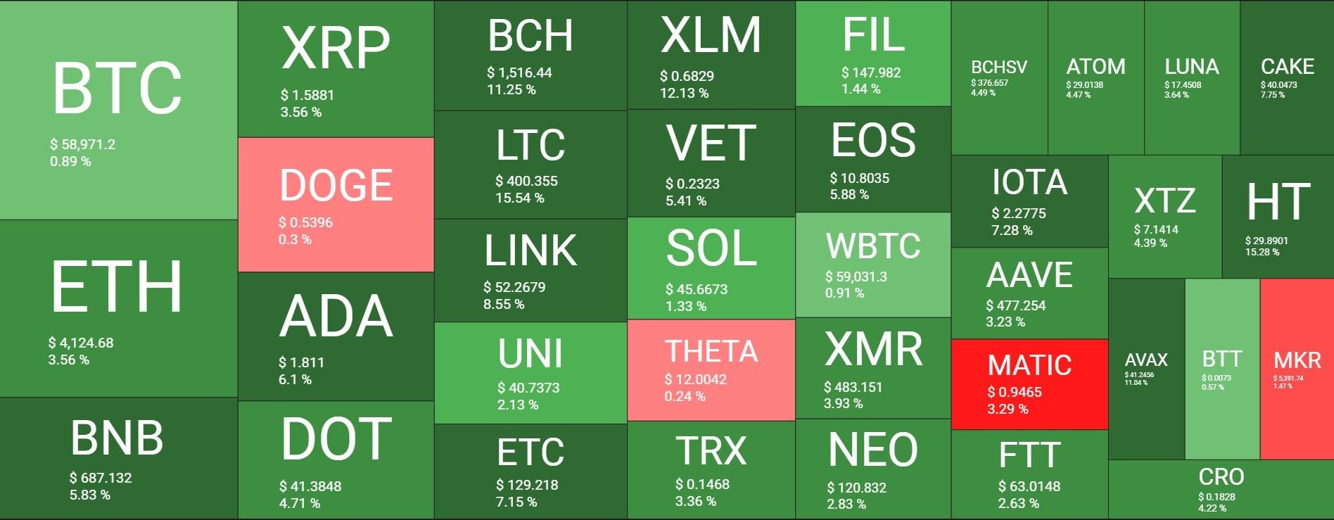 بازار 20 - نگاهی کلی به وضعیت بازار امروز رمزارزها (20 اردیبهشت)