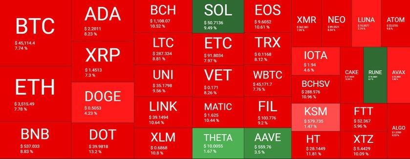 بازار 27 - نگاهی کلی به وضعیت بازار امروز رمزارزها (27 اردیبهشت)