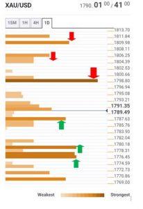 سطوح حمایت مقاومت طلا 206x300 - تحلیل اخبار و قیمت انس جهانی طلا؛ سهشنبه ۱۴ اردیبهشت