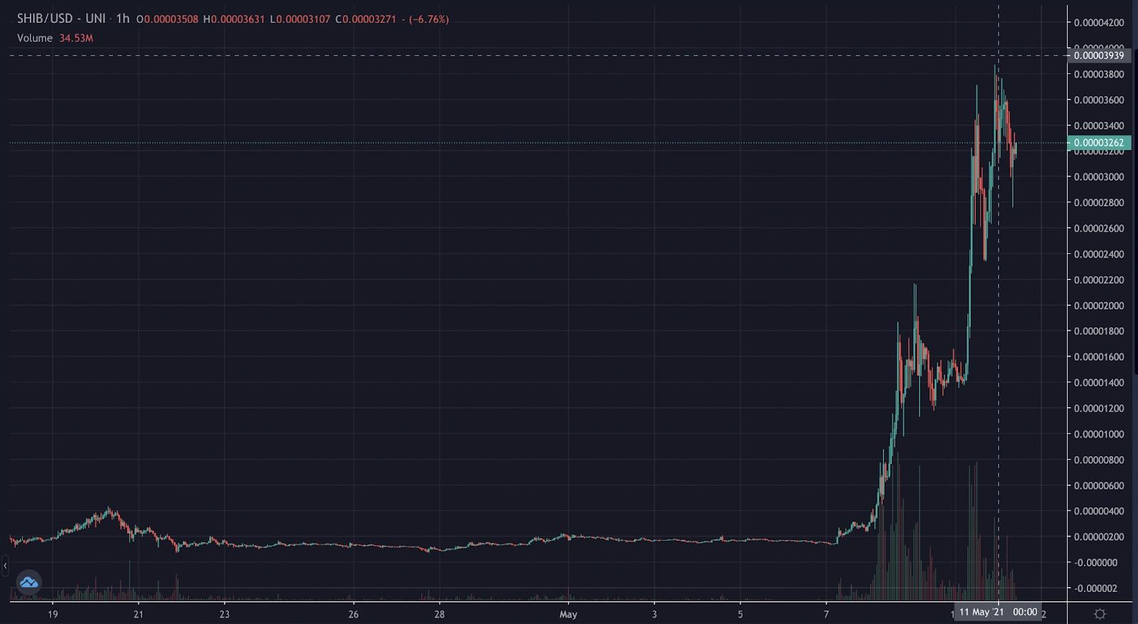 نمودار شیبا - سرمایه گذاری که 17 دلار شیبا خریده بود اکنون 5.9 میلیون دلار ثروت دارد!