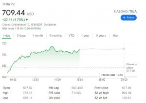 چارت تسلا 300x213 - بررسی عملکرد سهام کمپانی تسلا (TSLA) در آخرین روز معاملات