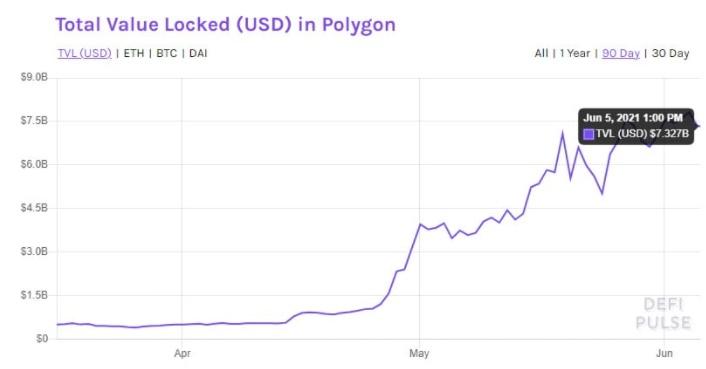 ارزش پالیگان - کل ارزش قفل شده در پالی گان (MATIC) در ماه می 1102 درصد رشد داشته است