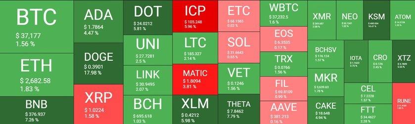 بازار 12 - نگاهی کلی به وضعیت بازار امروز رمزارزها (12 خرداد)