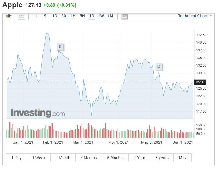 نمودار اپل - تحلیلگران انتظار دارند ارزش بازار اپل تا سال 2022 به 3 تریلیون دلار برسد