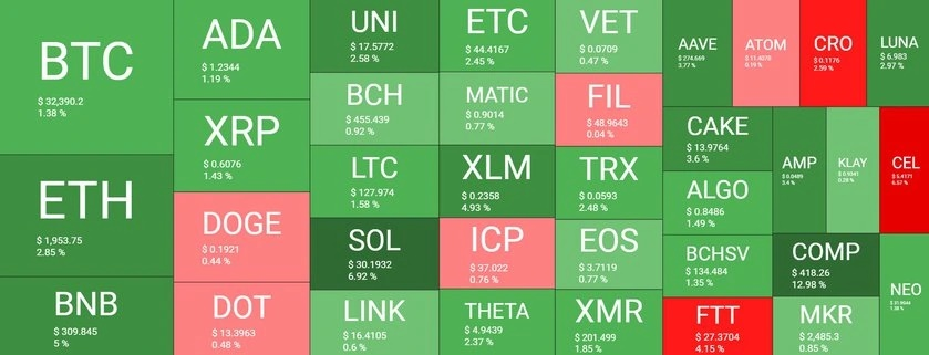 بازار 24 - نگاهی کلی به وضعیت امروز بازار رمزارزها (24 تیر)