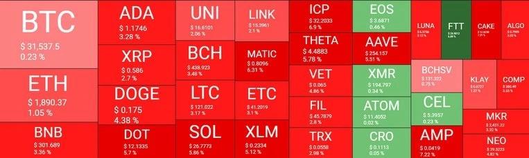 بازار 26 - نگاهی کلی به وضعیت امروز بازار رمزارزها (26 تیر)