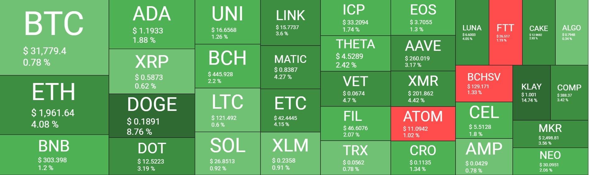 بازار 27 - نگاهی کلی به وضعیت امروز بازار رمزارزها (27 تیر)